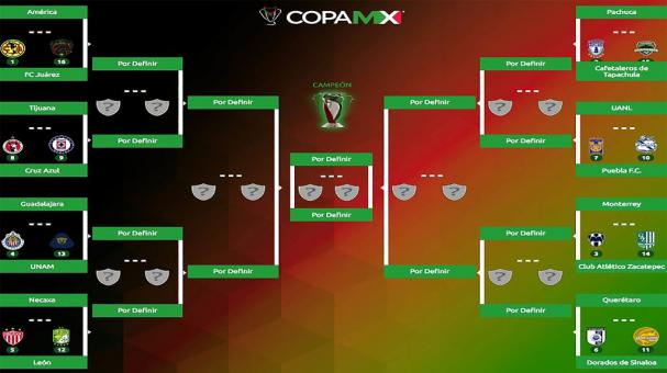 Octavos de Final de Copa MX A2018